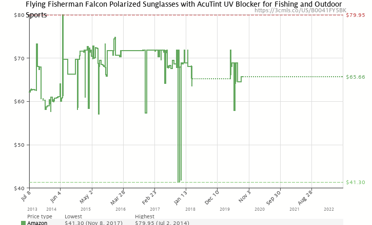 277058319f Amazon price history chart for Flying Fisherman Falcon Polarized Bifocal  +1.50 Sunglasses (B0041FY5BK)