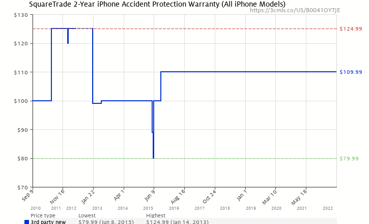 Amazon Price History Chart For SquareTrade 2 Year IPhone Accident Protection Warranty All