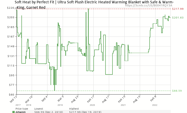 Amazon price history chart for Soft Heat Ultra Micro-Plush Low-Voltage Electric Heated Triple-Rib King Size Blanket, Garnet Red