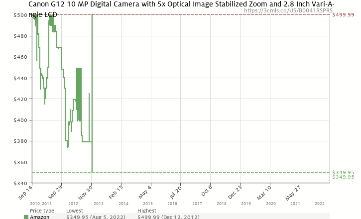 Amazon price history chart for Canon G12 10 MP Digital Camera with 5x Optical Image Stabilized Zoom and 2.8 Inch Vari-Angle LCD