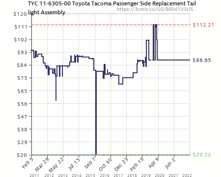 Tyc 11630500 Toyota Taa Passenger Side Replacement Tail Light. Amazon Price History Chart For Tyc 11630500 Toyota Taa Passenger Side Replacement. Toyota. 2014 Toyota Tacoma Tail Light Diagram At Scoala.co