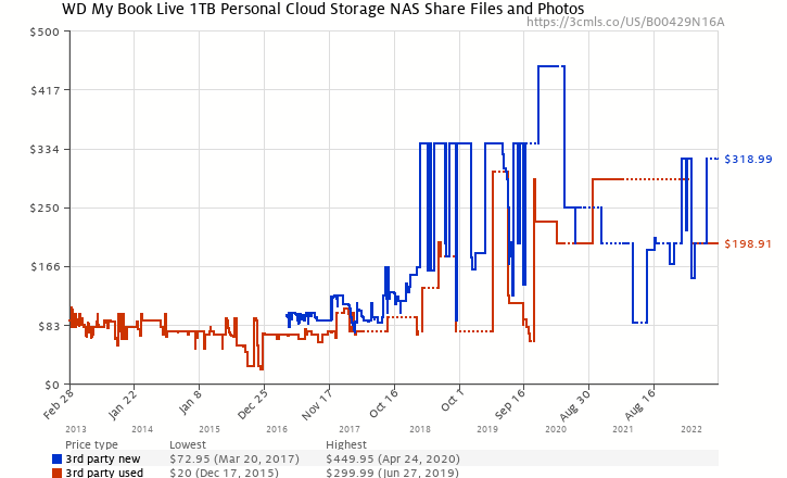 Amazon price history chart for WD My Book Live 1TB Personal Cloud Storage NAS Share Files and Photos