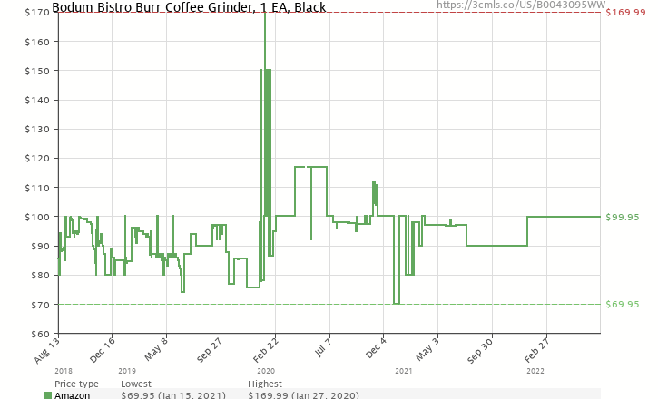 Amazon price history chart for Bodum Bistro Electric Burr Coffee Grinder, Black