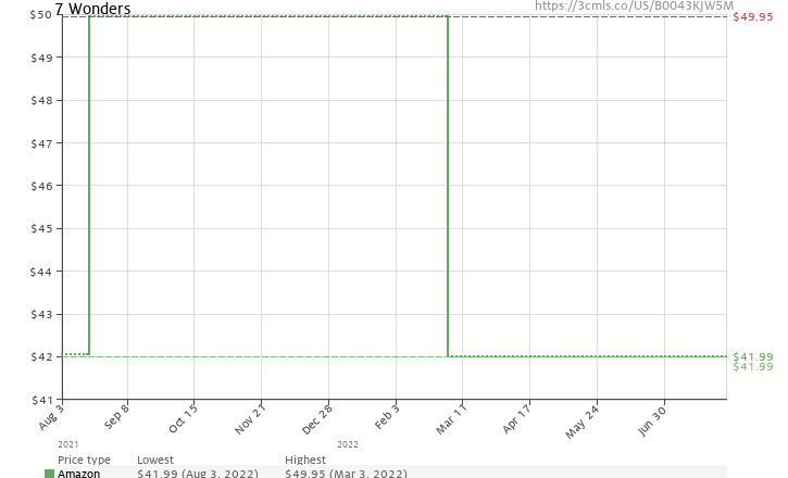 Amazon price history chart for 7 Wonders Game