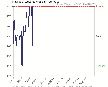 Playskool Weebles Musical Treehouse Part - 23: Amazon Price History Chart For Playskool Weebles Musical Treehouse  (B0043NS0W0)