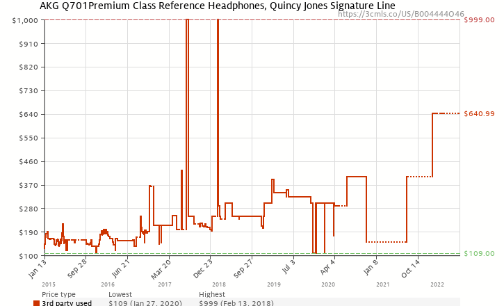 Amazon price history chart for AKG Q 701 Quincy Jones Signature Reference-Class Premium Headphones, Lime