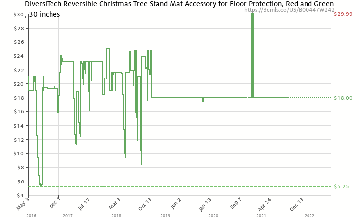 amazon price history chart for diversitech reversible christmas tree stand mat accessory for floor protection - Christmas Tree Stand Amazon