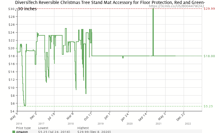 amazon price history chart for diversitech reversible christmas tree stand mat accessory for floor protection - Amazon Christmas Tree Stand