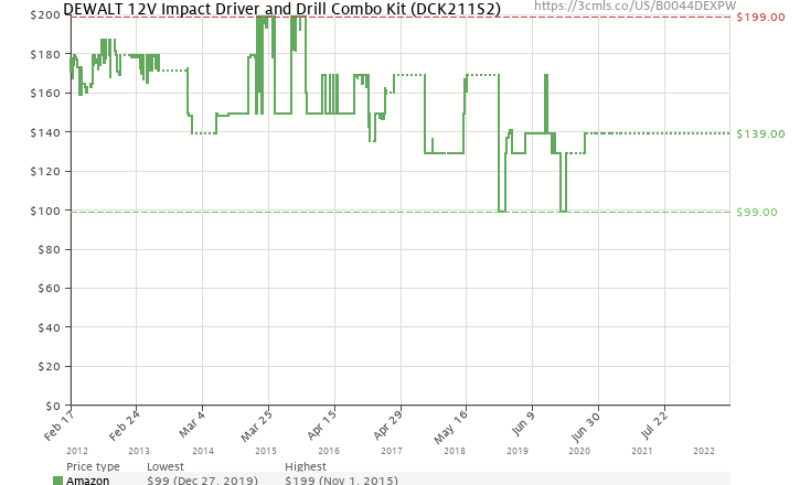 Amazon price history chart for DEWALT DCK211S2 12-Volt Max Drill/Driver / Impact Driver Combo Kit