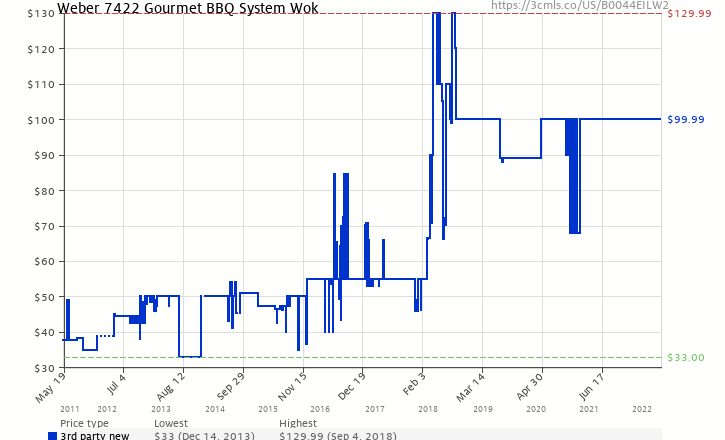 Amazon price history chart for Weber 7422 Gourmet BBQ System Wok