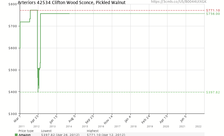 Amazon price history chart for Arteriors 42534 Clifton Wood Sconce, Pickled Walnut