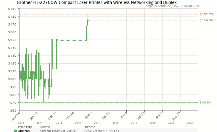Amazon price history chart for Brother HL-2270DW Compact Laser Printer with Wireless Networking and Duplex
