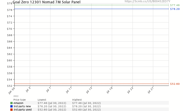 Amazon price history chart for Goal Zero 12301 Nomad 7M Solar Panel