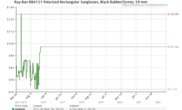 aa6c458967 Amazon price history chart for Ray-Ban RB4151 - BLACK RUBBER Frame CRYSTAL  GREEN Lenses