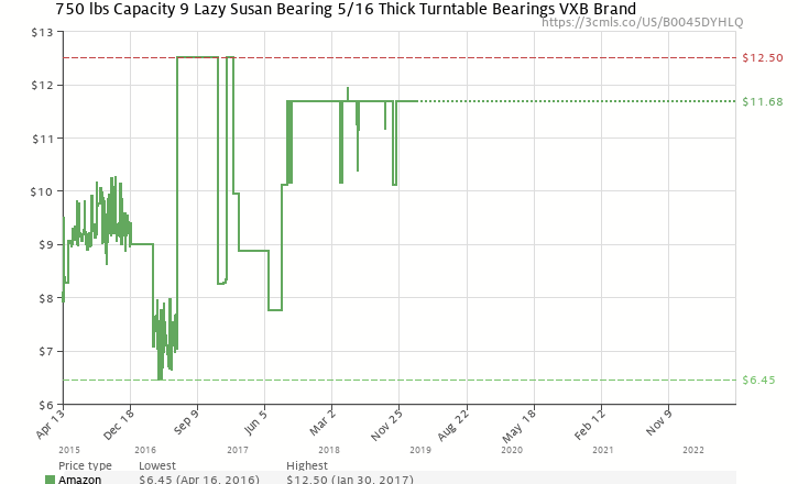 Amazon Price History Chart For 750 Lbs Capacity 9 Lazy Susan Bearing 5 16 Thick