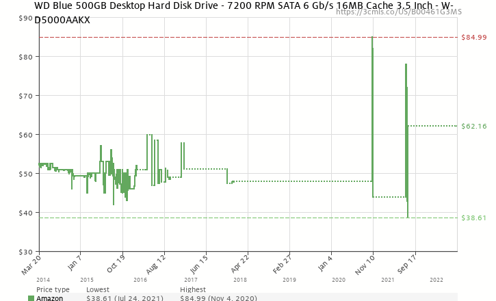 Amazon price history chart for Western Digital Caviar Blue 500 GB SATA III 7200 RPM 16 MB Cache Bulk/OEM Desktop Hard Drive - WD5000AAKX