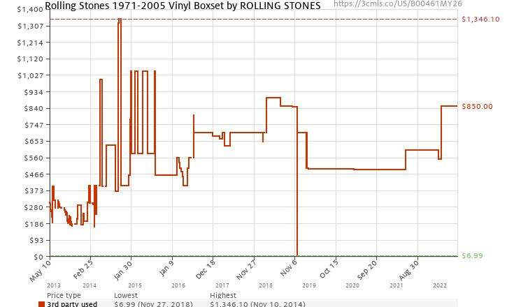 Amazon price history chart for The Rolling Stones 1971-2005 - Limited Edition Remastered Vinyl Box Set