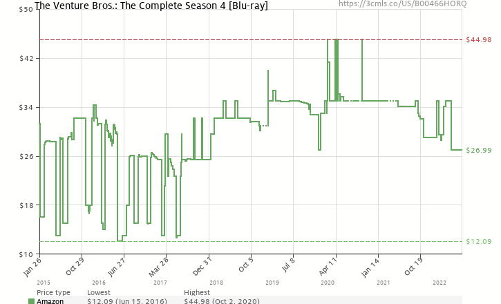 Amazon price history chart for The Venture Bros.: The Complete Season 4 [Blu-ray]