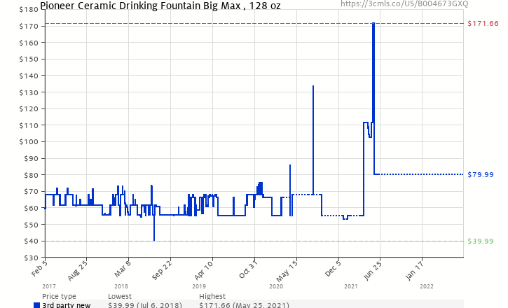 Amazon price history chart for Pioneer Ceramic Drinking Fountain Big Max