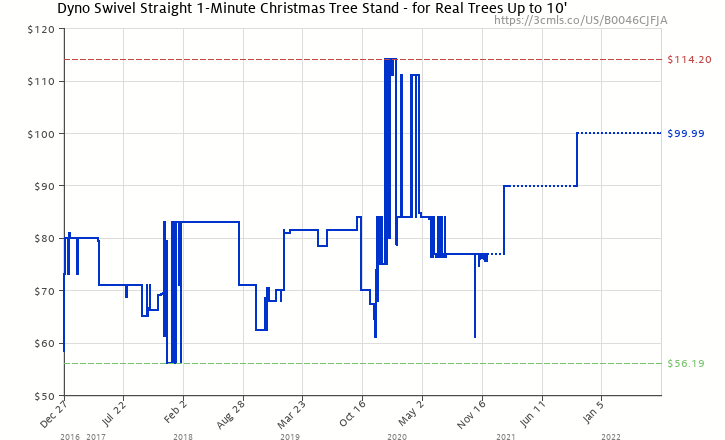 amazon price history chart for dyno swivel straight 1 minute christmas tree stand for - Christmas Tree Stand Amazon