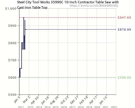 Amazon Price History Chart For Steel City Tool Works 35990C 10 Inch  Contractor Table Saw