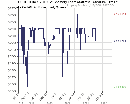 amazon price history chart for lucid 10 inch gel memory foam mattress duallayered