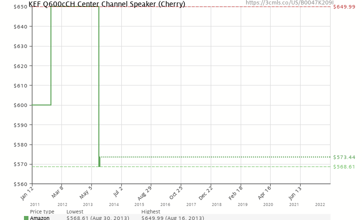 Amazon price history chart for KEF Q600cCH Center Channel Speaker (Cherry)
