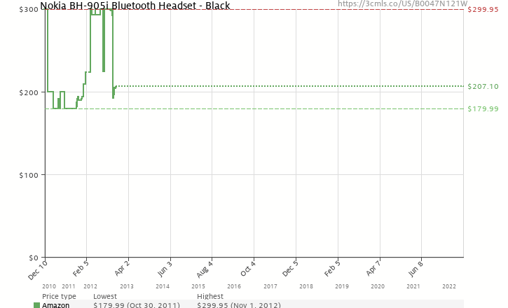 Amazon price history chart for Nokia BH-905i Bluetooth Headset - Black