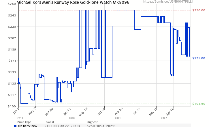 bcbc32e9203a Amazon price history chart for Michael Kors Men s Runway Rose Gold-Tone  Watch MK8096 (
