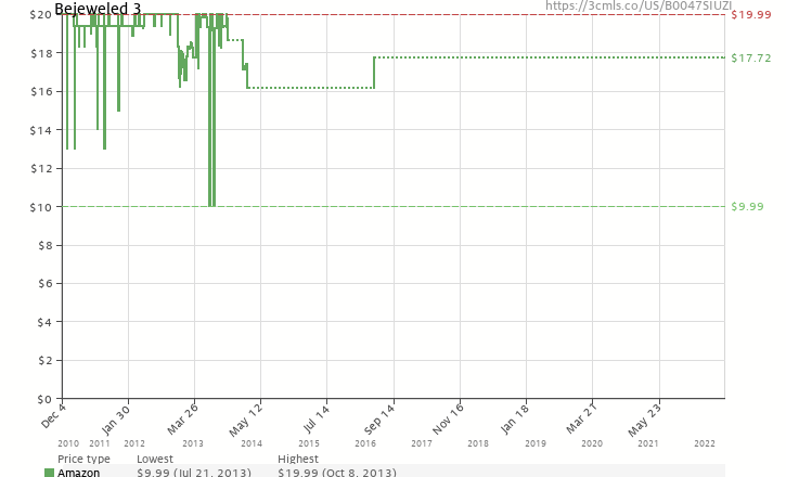 Amazon price history chart for Bejeweled 3