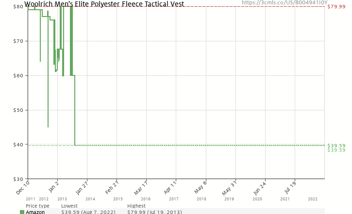 Amazon price history chart for Woolrich Men's Elite Polyester Fleece Tactical Vest (Black, X-Large)