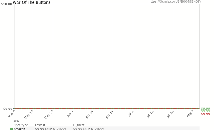 Amazon price history chart for War Of The Buttons