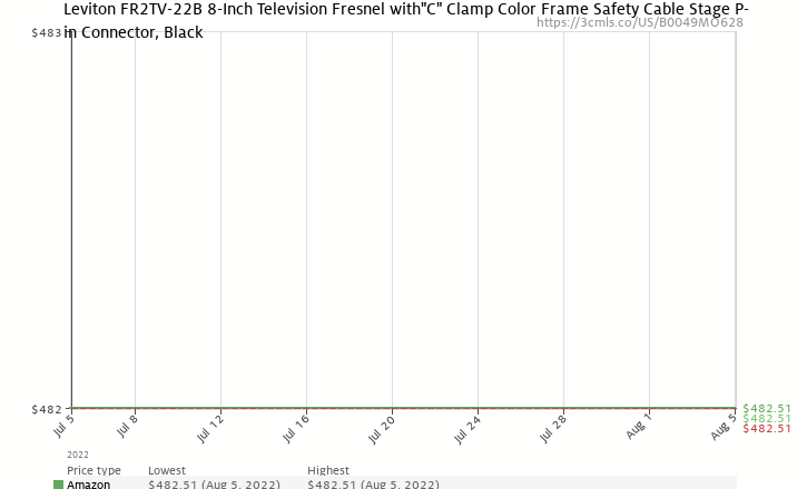 "Amazon price history chart for Leviton FR2TV-22B 8-Inch Television Fresnel with ""C"" Clamp Color Frame Safety Cable Stage Pin Connector, Black"