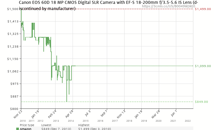 Amazon price history chart for Canon EOS 60D 18 MP CMOS Digital SLR Camera with 3.0-Inch LCD and EF-S 18-200mm f/3.5-5.6 IS Standard Zoom Lens
