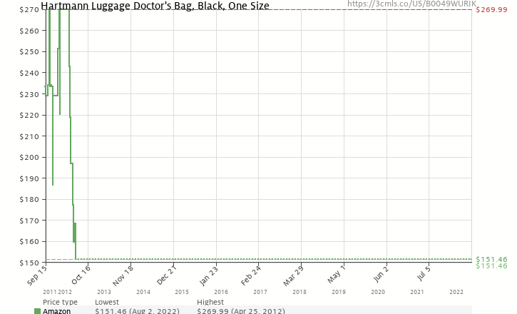 Amazon price history chart for Hartmann Luggage Doctor's Bag, Black, One Size
