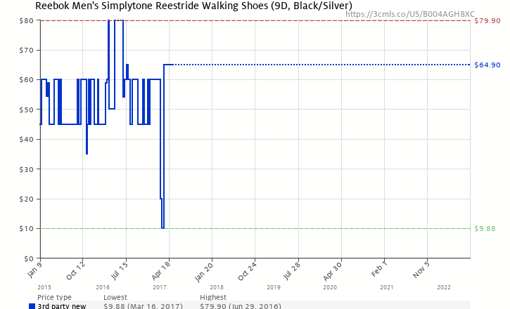 Amazon price history chart for Reebok Men s SimplyTone Reestride Walking  Shoes (9D 54876f132