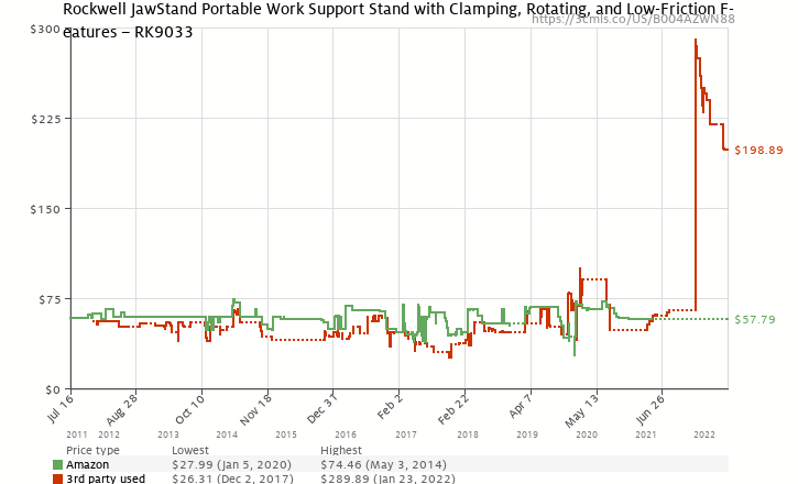 Amazon price history chart for Rockwell JawStand RK9033