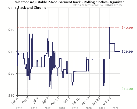 Amazon Price History Chart For Whitmor Adjustable 2 Rod Garment Rack    Rolling Clothes Organizer