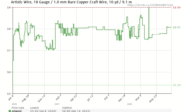 Artistic wire 18 gauge bare copper wire 10 yards b004bn7jgk amazon price history chart for artistic wire 18 gauge bare copper wire 10 keyboard keysfo Gallery