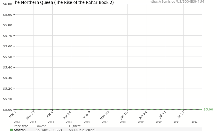 Amazon price history chart for The Northern Queen