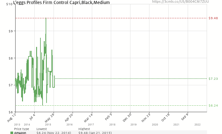 7fcb56283374f Amazon price history chart for L eggs Profiles Firm Control Capri