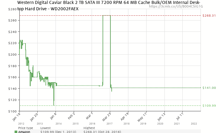 Amazon price history chart for Western Digital Caviar Black 2 TB SATA III 7200 RPM 64 MB Cache Bulk/OEM Internal Desktop Hard Drive - WD2002FAEX