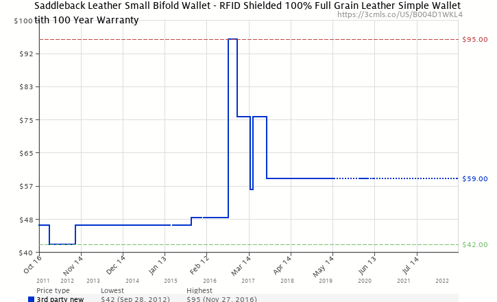 3e12eaa912d9a Amazon price history chart for Saddleback Leather Small Bifold Wallet -  RFID Shielded 100% Full