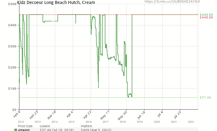 Amazon price history chart for Kidz Decoeur Long Beach Hutch, Cream
