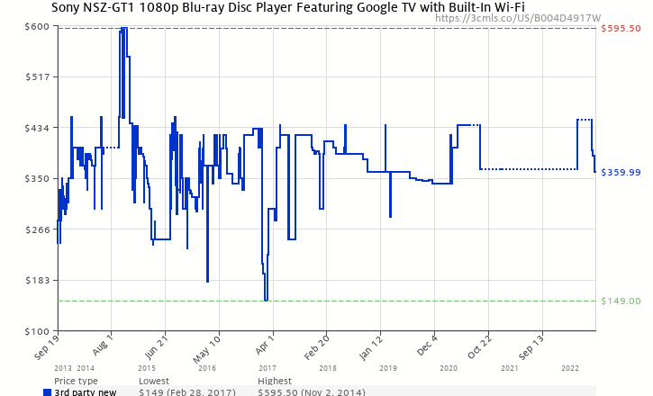 Amazon price history chart for Sony NSZ-GT1 Wi-Fi-Enabled 1080p Blu-ray Disc Player Featuring Google TV