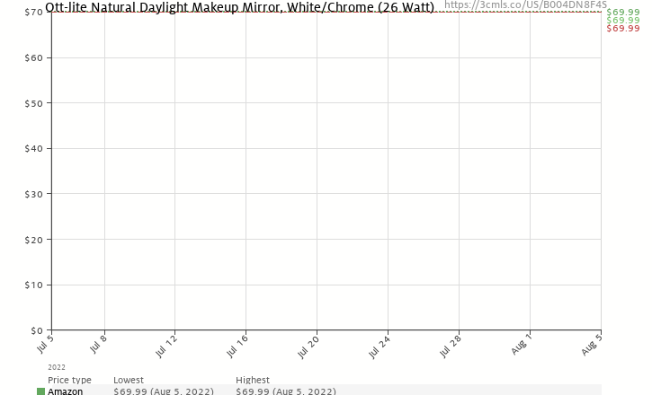 Amazon price history chart for Ott-lite Natural Daylight Makeup Mirror, White/Chrome (26 Watt)