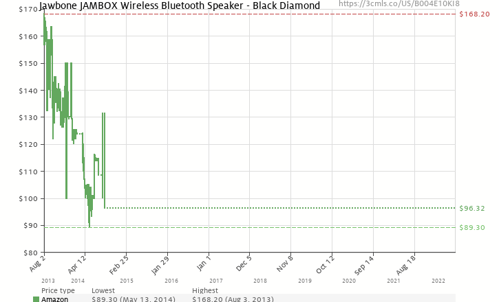 Amazon price history chart for Jawbone JAMBOX Wireless Bluetooth Speaker - Black Diamond - Retail Packaging