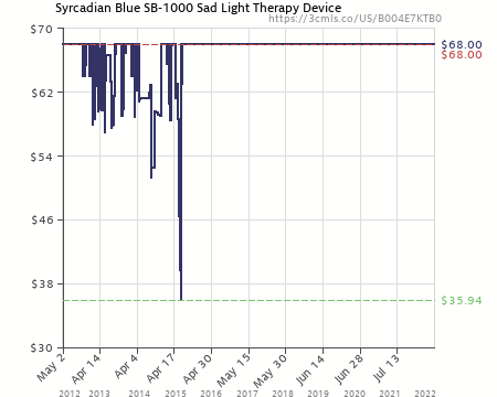 Amazon price history chart for Syrcadian Blue SB-1000 Sad Light Therapy  Device (B004E7KTB0