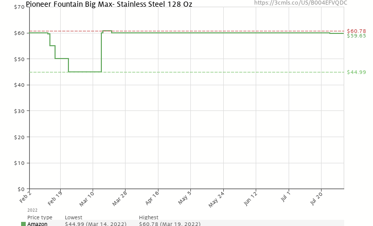 Amazon price history chart for Pioneer Fountain Big Max- Stainless Steel
