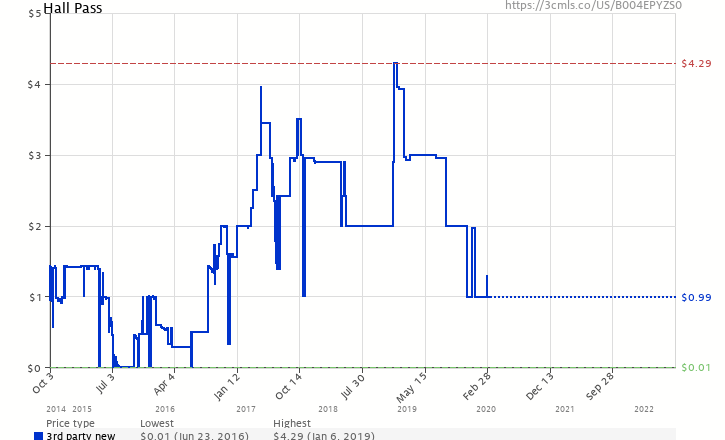 Amazon price history chart for Hall Pass
